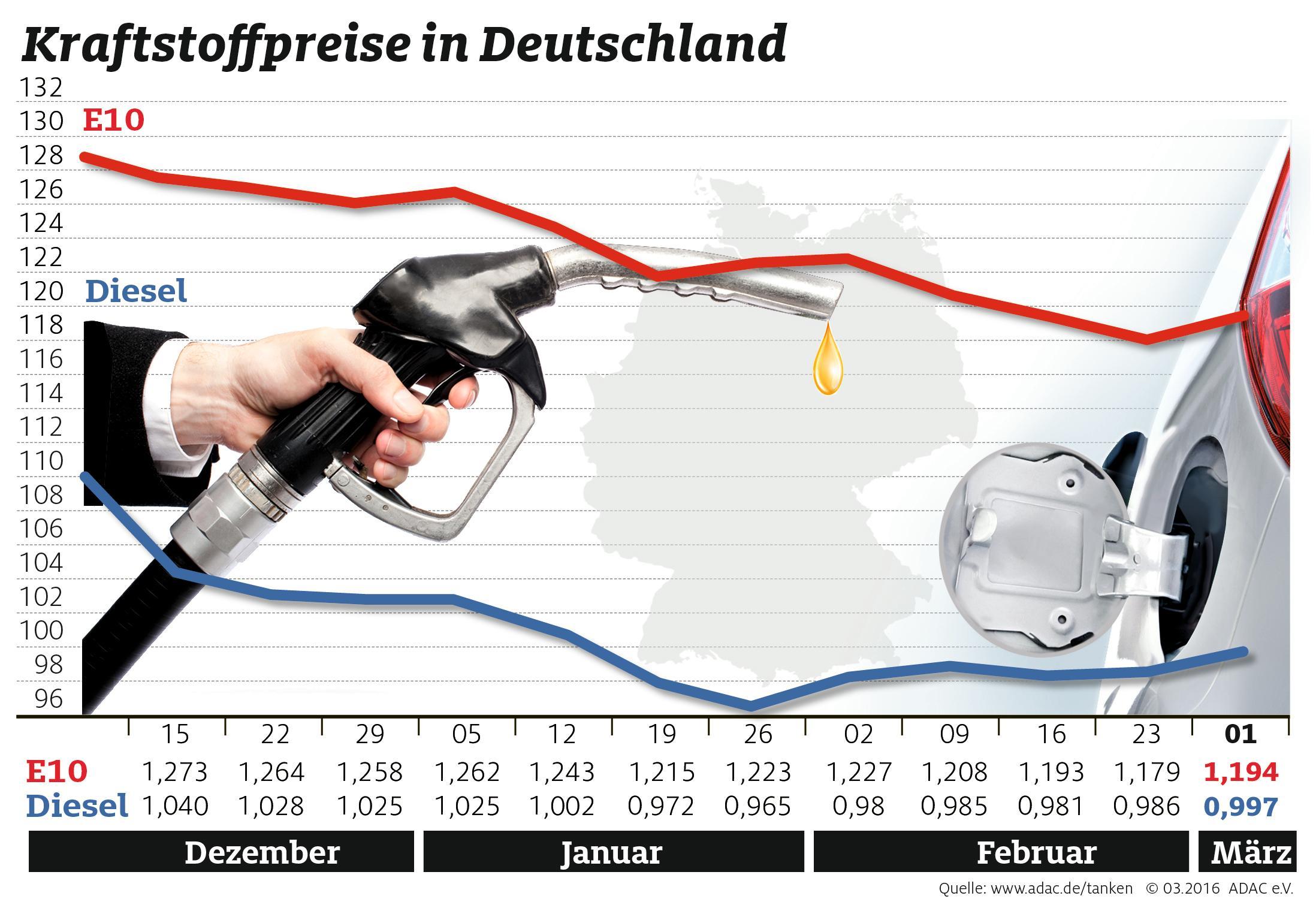 Tanken wird wieder teurer (Foto: OTS)