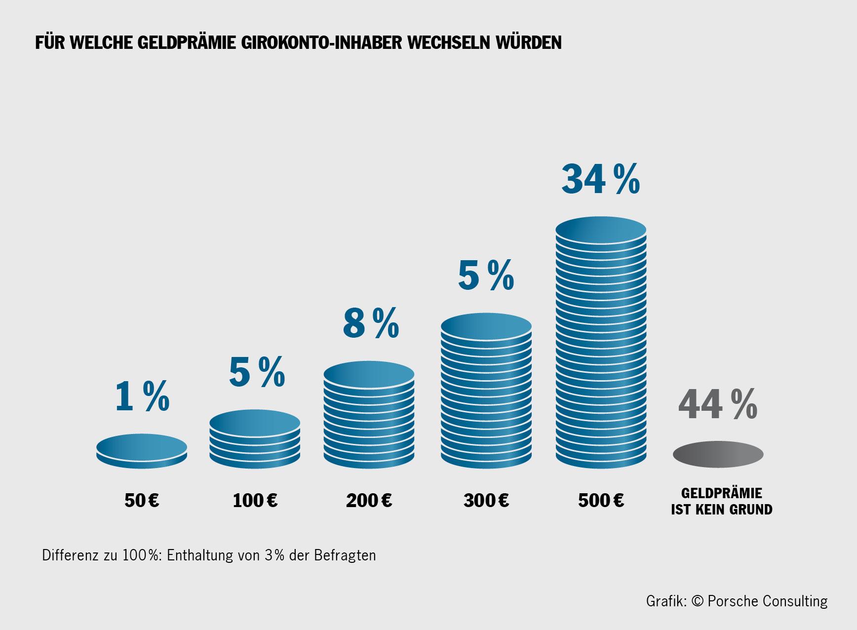 Deutsche loben Online-Banken (Foto: OTS)