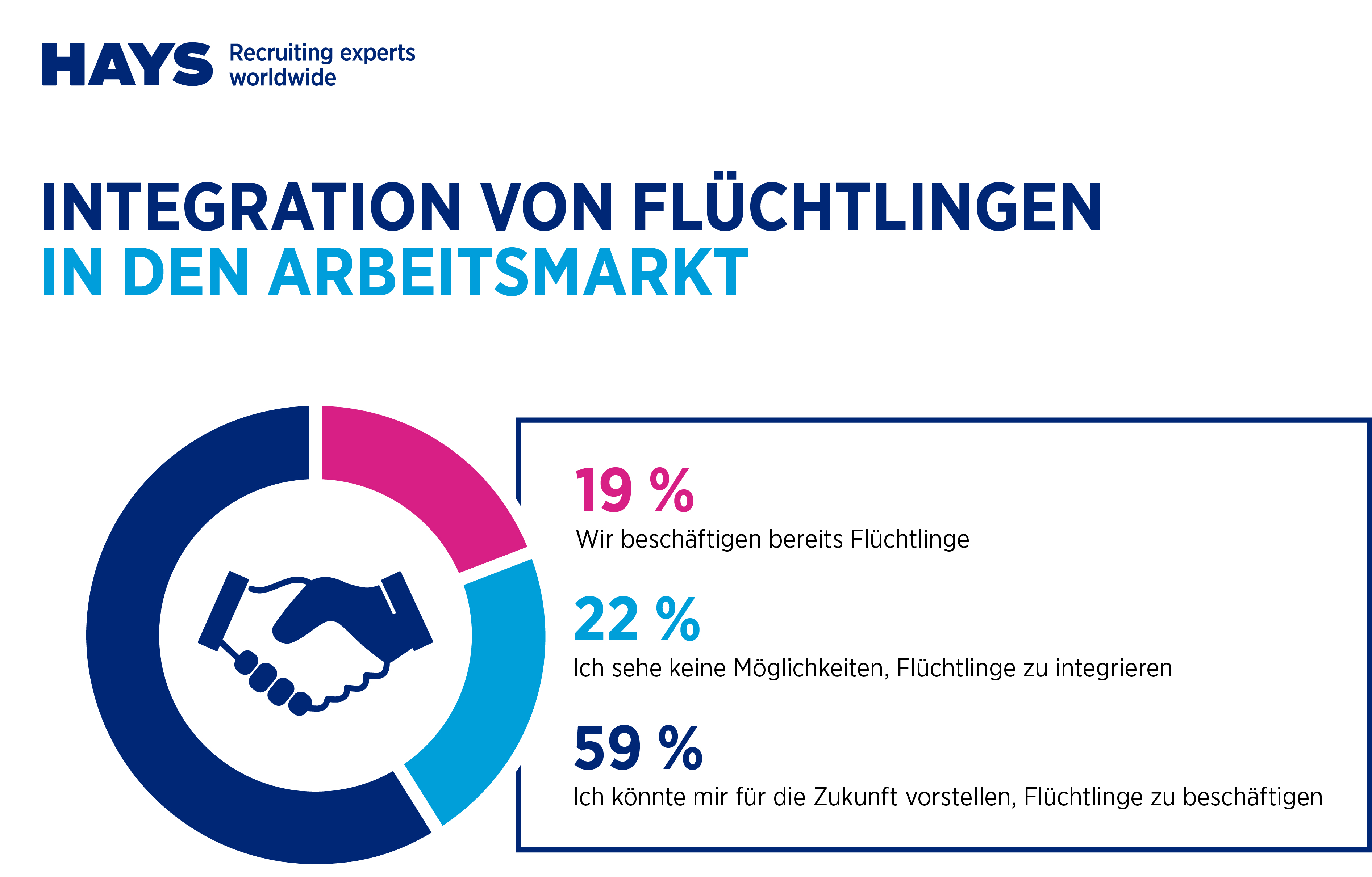 Unternehmen sehen Integration positiv (Foto: OTS)