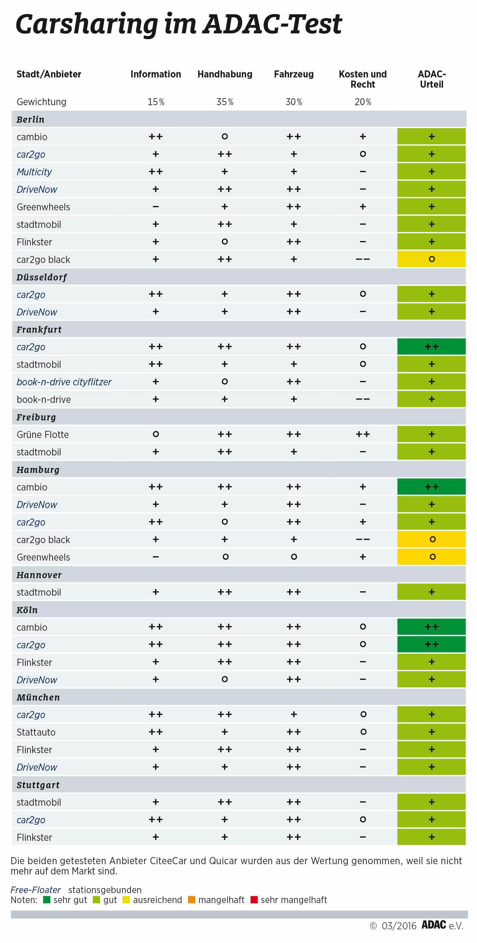 ADAC testet 33 Angebote in neun deutschen Städten (Foto: ADAC)