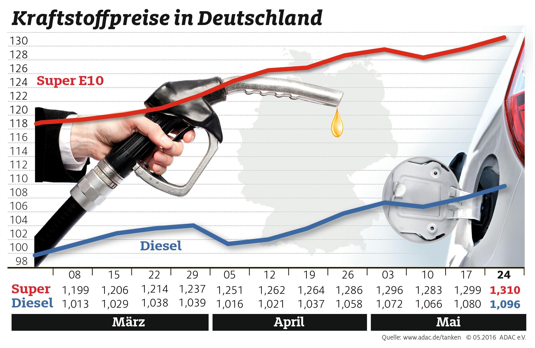 Tanken wird erneut teurer (Foto: OTS)