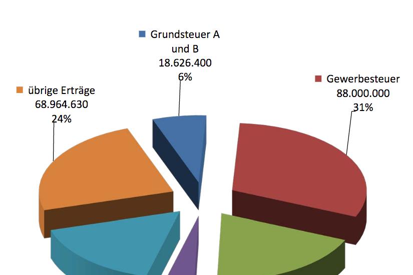 Die Stadt Ratingen hat ihren Haushaltsplan 2015/2016 veröffentlicht (Quelle: www.stadt-ratingen.de)